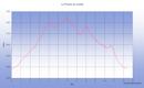 Une randonnée en boucle depuis le Col de Prat de Bouc en montant par les Prés Marty, le Puy du Rocher et le Pas des Alpins et en descendant par le Puy Brunet, le Puy de la Cède, le Col de la Pourtoune et le Col de la Tombe du Père