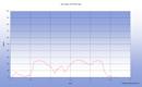 Un tour à Port Lay depuis Port Tudy sur l'Ile de Groix par le chemin cotier