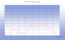 Une balade en boucle sur l'Ile de Groix depuis Port Tudy à Port Lay par le chemin cotier et en revenant par Kermario et Le Bourg