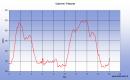 Seizième étape de notre Chemin de Compostelle qui nous mène de Cabrerets à Pasturat. (Km 315,698 à Km 333,882)