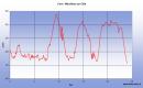 Quatorzième étape de notre Chemin de Compostelle qui nous mène de Corn à Marcilhac-sur-Célé. (Km 274,854 à Km 298,854)