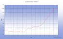 Trente sixième étape sur notre Chemin de Compostelle qui nous mène de St Jean le Vieux à Orisson. (Km 757.191 à Km 768.890)