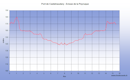 Une balade tranquille sur le bord du Canal du Midi entre Castelnaudary et l'écluse de la Peyruque