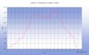 Belle et longue randonnée en boucle depuis l'Etang de Laparan en montant par le vallon de l'Aston, la Jasse de Pinet, le Malpas, les étangs de Fontargenta, l'Estagnol, le refuge de Rulhe et le Col de Riutort et en descendant par l'Etang de Ruille et la vallée du Riutort
