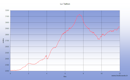 Une randonnée sur 2 jours depuis le Col de Tentes pour monter au refuge des Sarradets, la Brèche Roland, le Taillon puis descente vers le Pas et le Col des Isards, et bivouac à proximité du Col de la Cascade
