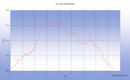 Une randonnée pour monter au Tuc de Labatiadère depuis Nabias par les crêtes de Pénaube et Peyre Aubes en montant et le Tuc de la Boup, le Tuc du Pal de Labasse, le Tuc de Latuhe, le Tuc de Couret et le col d Azet en descendant
