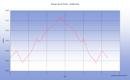 Une randonnée raquette depuis le Col de Couraduque vers l'antécîme du Soum de la Péne en passant par le Soc, le Col de Couret et le Soum d'Ostès et la crête, aller et retour