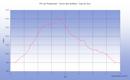 Une randonnée en boucle depuis Arrens au Pic de Predouset puis au Turon des Aulhès et au Cap du Soc et descente par le Col des Bordères et l'Arboretum
